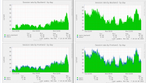 Munin haproxy sessions rate